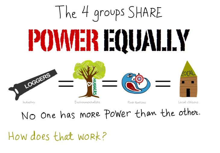 The four groups share power equally, illustration by Franke James