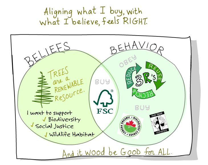 beliefs and behavior illustration by Franke James
