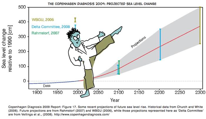 Graph from the Copenhagen Diagnosis 2009 http://www.copenhagendiagnosis.com