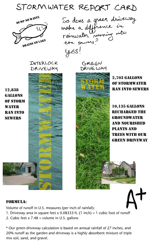 stormwater report card by franke james