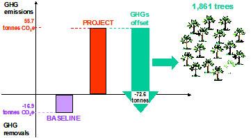 diagram of ghg emissions
