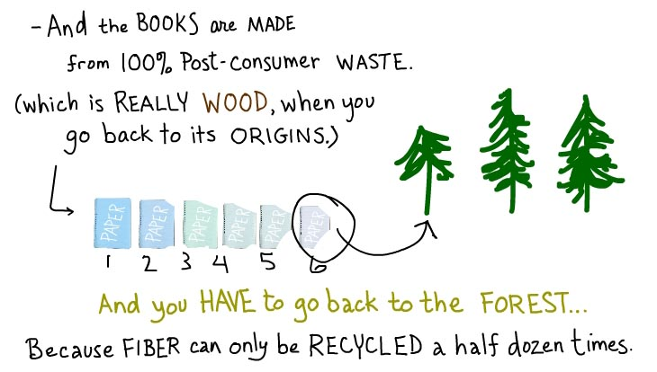 Fiber can only be recycled a half dozen times, photo illustration by Franke James