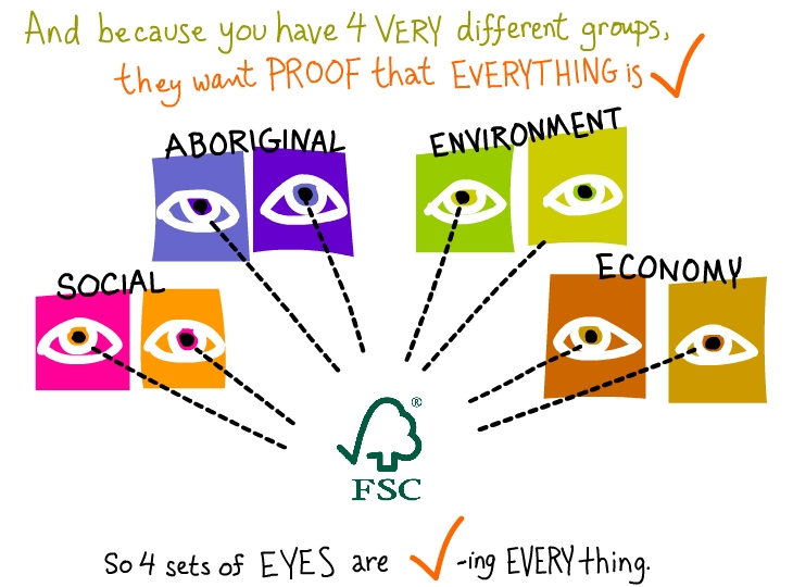 Four sets of eyes want proof that everything is checked illustration by Franke James