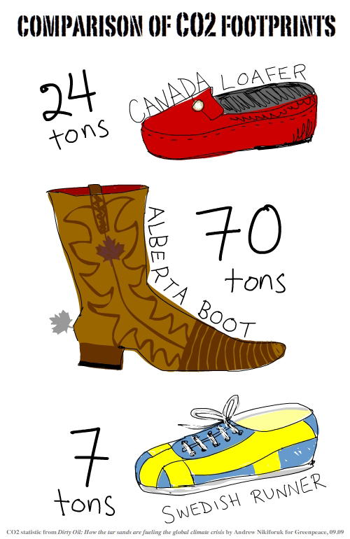 shoes and boots CO2 illustration by Franke James