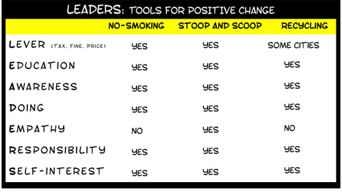 change analysis chart copyright franke james 2008